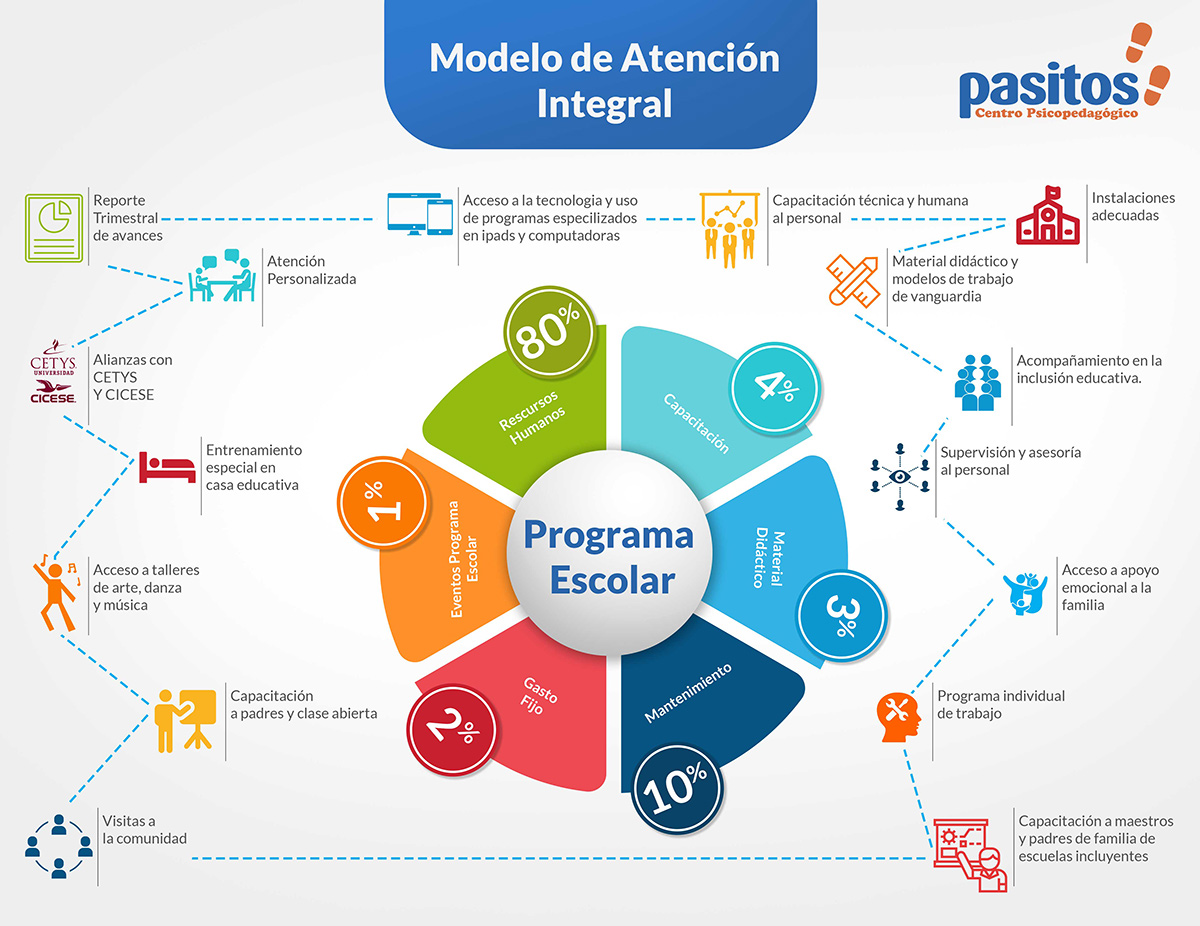 PASITOS-INFOGRAFIA-REV-27OCT